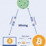 Как работает майнинг криптовалюты